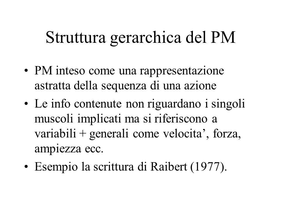 Struttura gerarchica del PM
