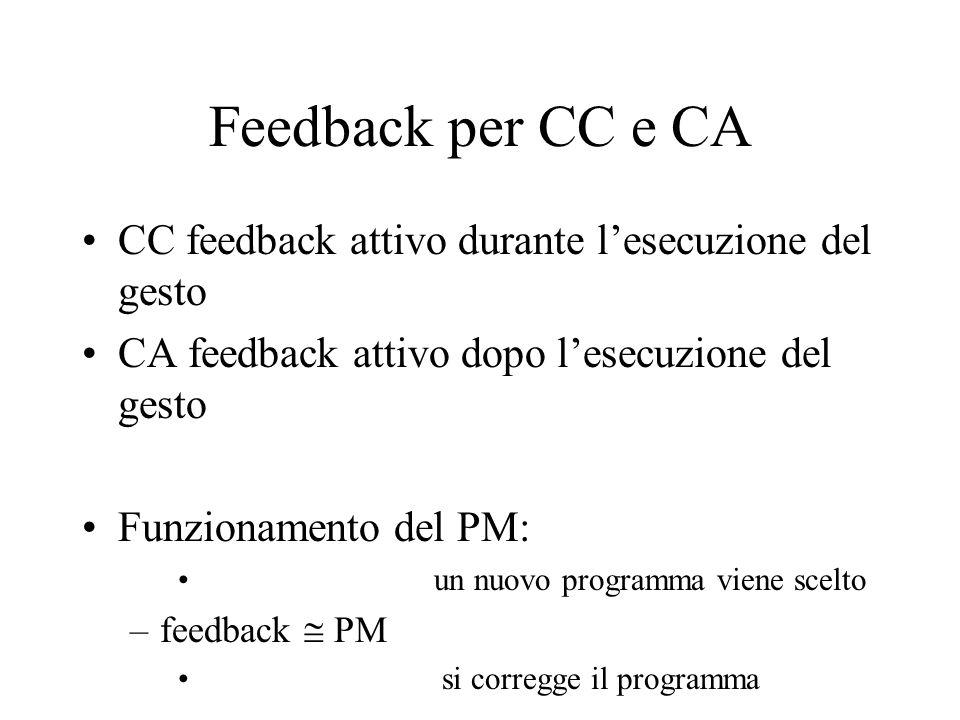 Feedback per CC e CA CC feedback attivo durante l'esecuzione del gesto