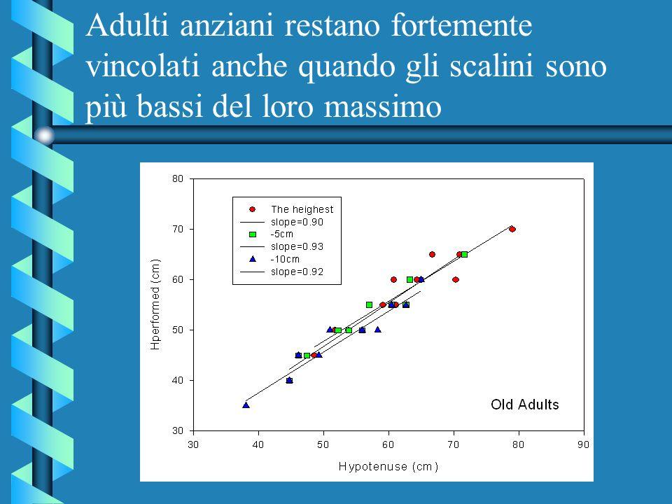 Adulti anziani restano fortemente vincolati anche quando gli scalini sono più bassi del loro massimo