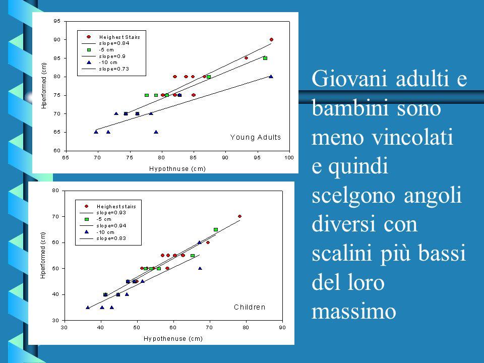 Giovani adulti e bambini sono meno vincolati e quindi scelgono angoli diversi con scalini più bassi del loro massimo