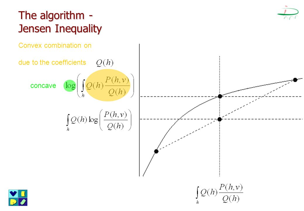 The algorithm - Jensen Inequality