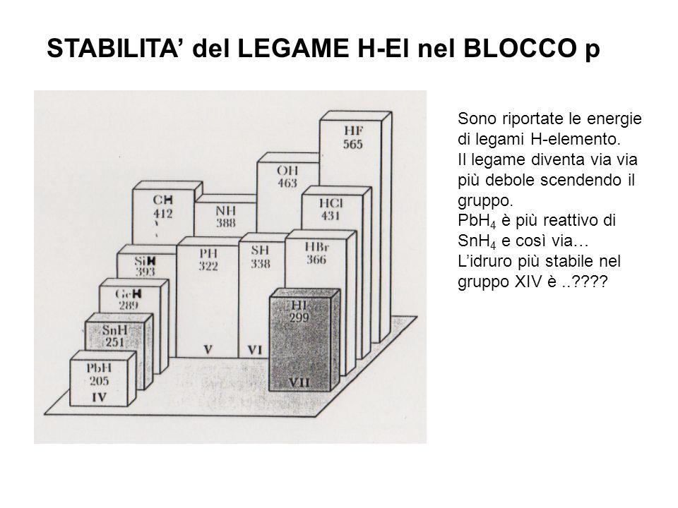 STABILITA' del LEGAME H-El nel BLOCCO p