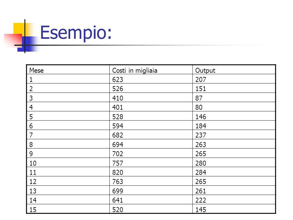 Esempio: Mese Costi in migliaia Output 1 623 207 2 526 151 3 410 87 4