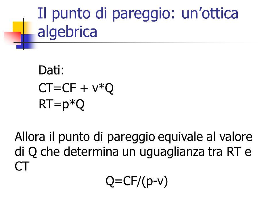 Il punto di pareggio: un'ottica algebrica