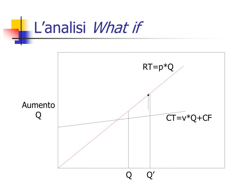 L'analisi What if RT=p*Q Aumento Q CT=v*Q+CF Q Q'