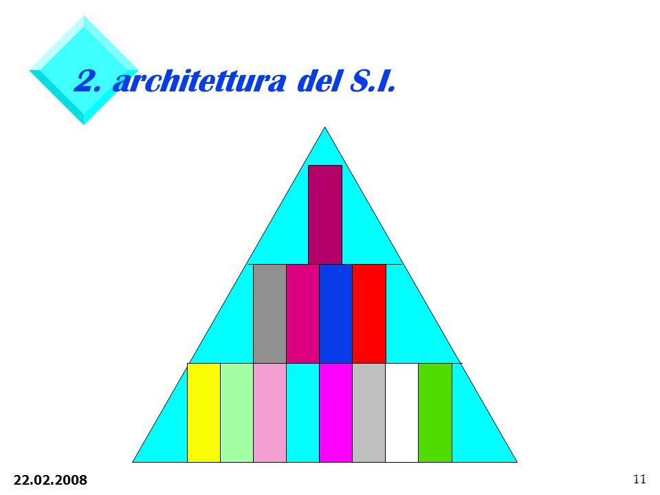 2. architettura del S.I.
