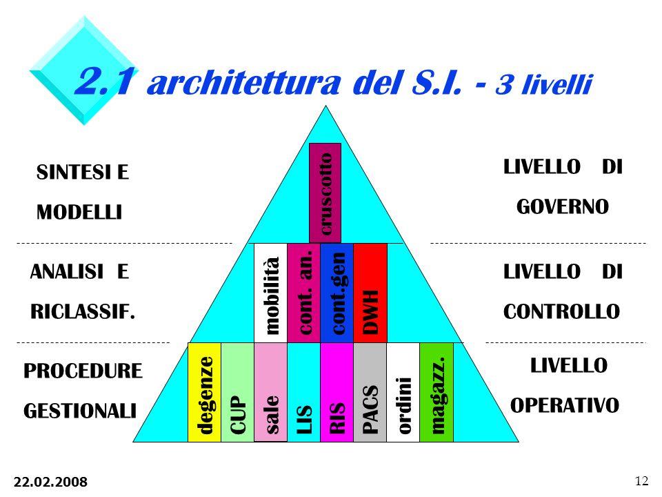 2.1 architettura del S.I. - 3 livelli