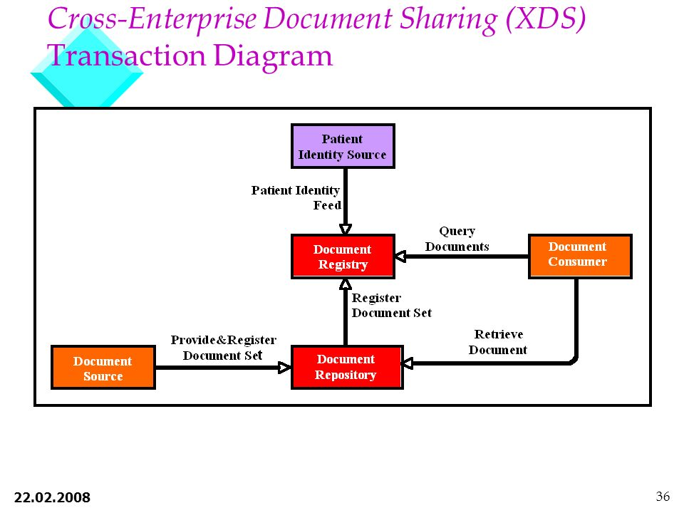 Cross-Enterprise Document Sharing (XDS) Transaction Diagram