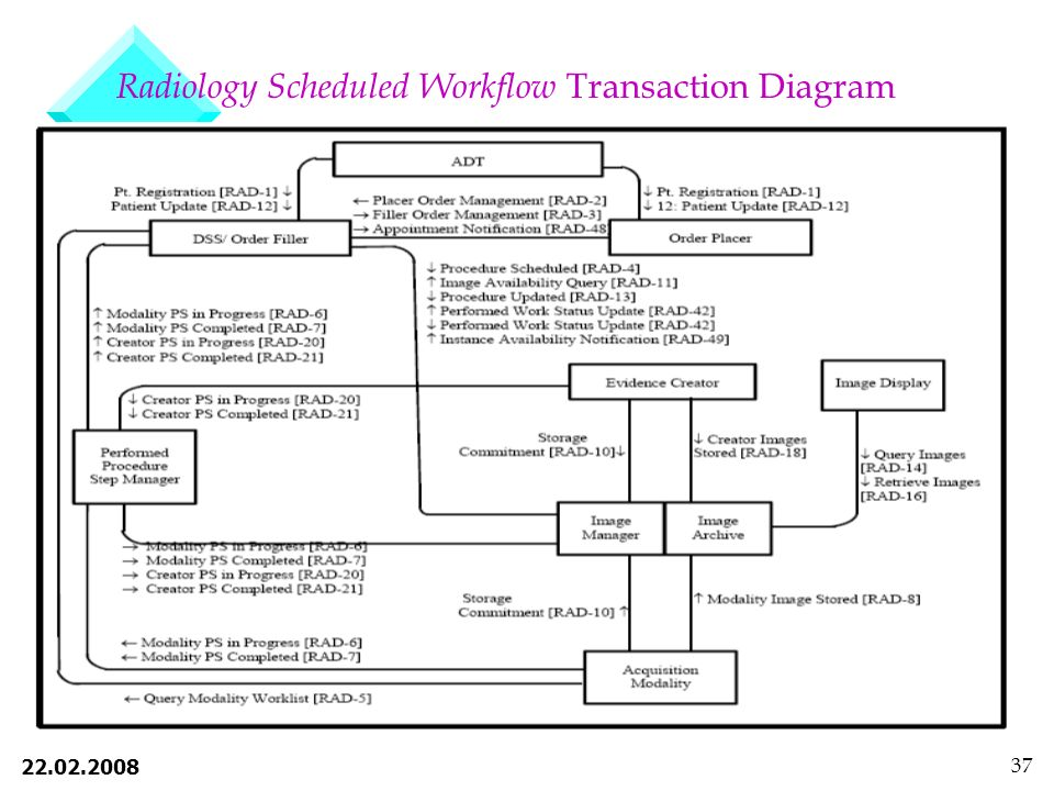 Radiology Scheduled Workflow Transaction Diagram