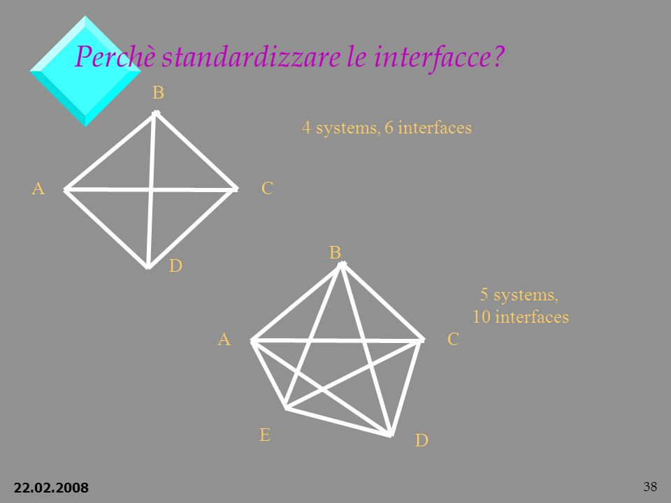 Perchè standardizzare le interfacce