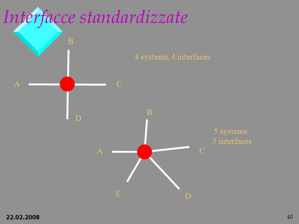 Interfacce standardizzate