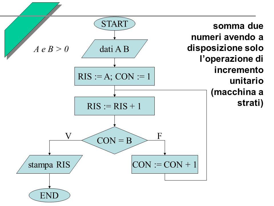 START END. dati A B. RIS := A; CON := 1. stampa RIS. CON := CON + 1. CON = B. V. F. RIS := RIS + 1.