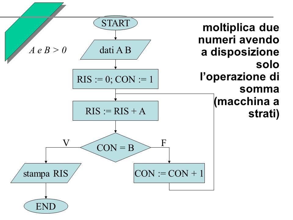 START END. dati A B. RIS := 0; CON := 1. stampa RIS. CON := CON + 1. CON = B. V. F. RIS := RIS + A.
