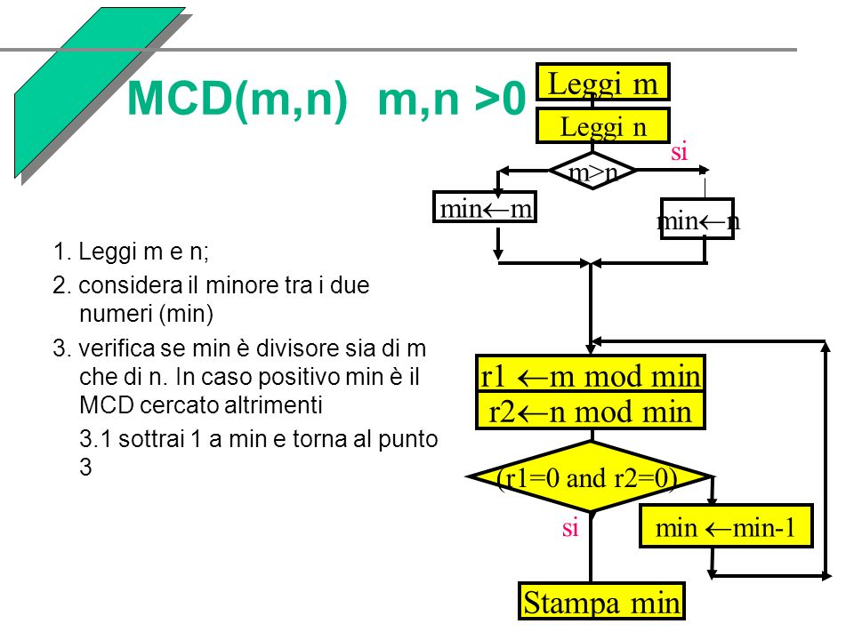 MCD(m,n) m,n >0 Leggi m r1m mod min r2n mod min Stampa min