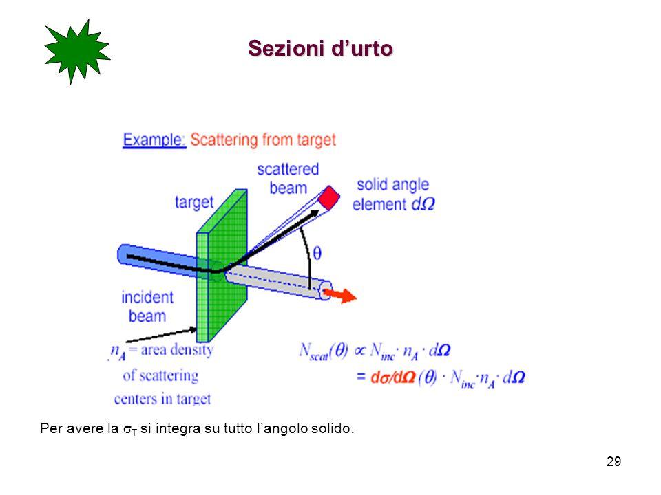 Sezioni d'urto Per avere la sT si integra su tutto l'angolo solido.