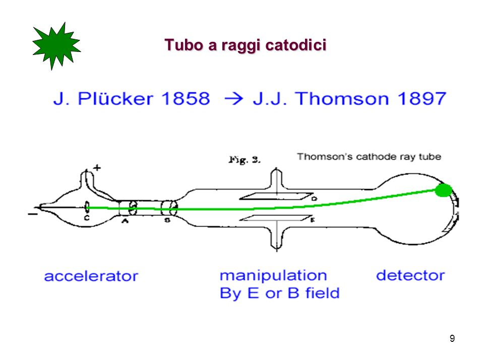 Tubo a raggi catodici