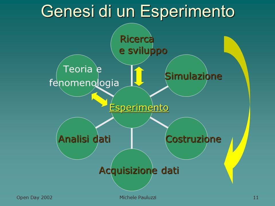 Genesi di un Esperimento