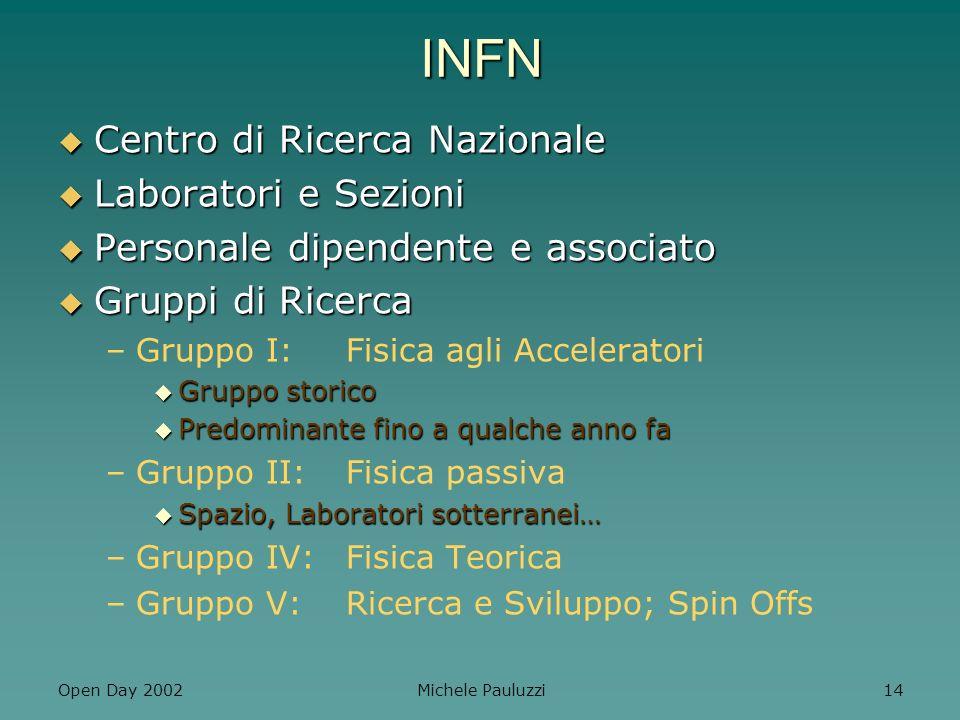 INFN Centro di Ricerca Nazionale Laboratori e Sezioni