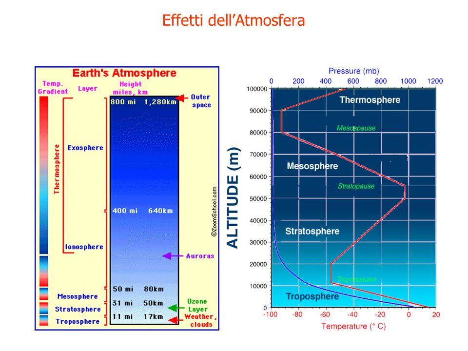 Effetti dell'Atmosfera