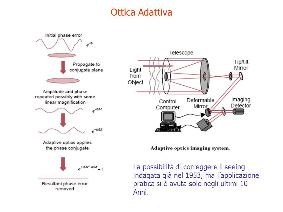 Ottica Adattiva La possibilità di correggere il seeing