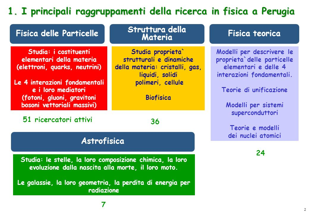 1. I principali raggruppamenti della ricerca in fisica a Perugia
