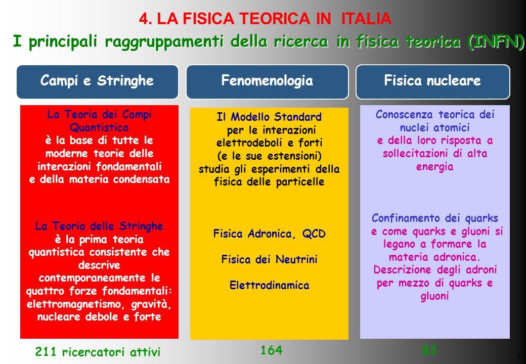 4. LA FISICA TEORICA IN ITALIA