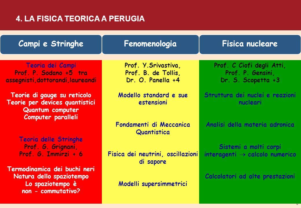 4. LA FISICA TEORICA A PERUGIA