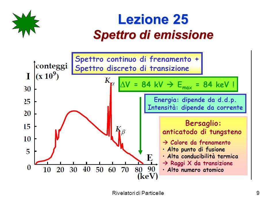 Lezione 25 Spettro di emissione