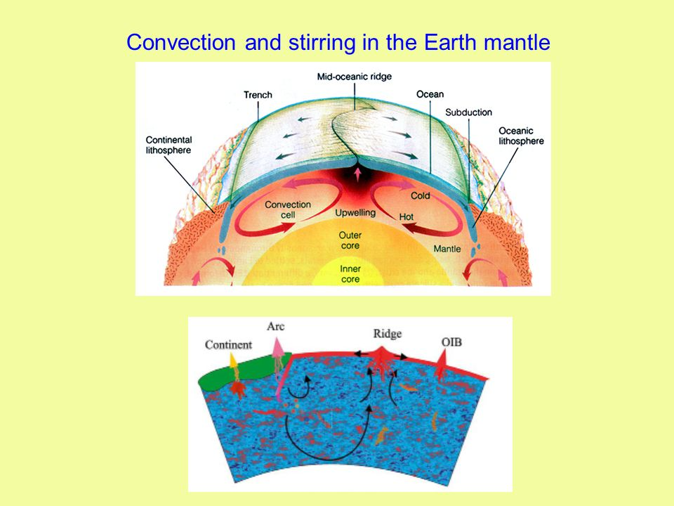 Convection and stirring in the Earth mantle
