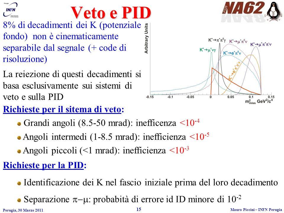 Veto e PID 8% di decadimenti dei K (potenziale fondo) non è cinematicamente separabile dal segnale (+ code di risoluzione)