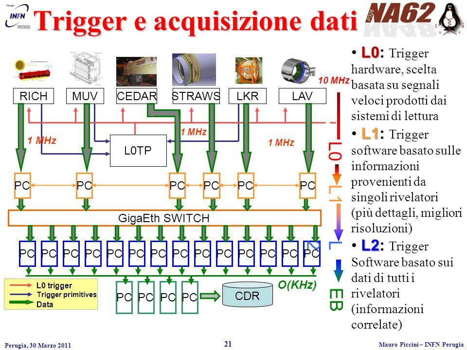 Trigger e acquisizione dati