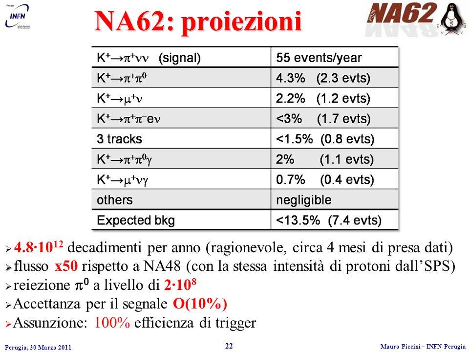 NA62: proiezioni 4.8·1012 decadimenti per anno (ragionevole, circa 4 mesi di presa dati)