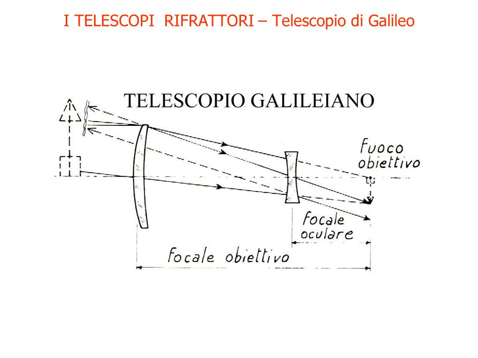 I TELESCOPI RIFRATTORI – Telescopio di Galileo