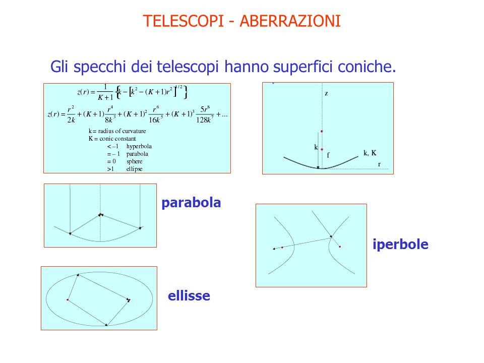 TELESCOPI - ABERRAZIONI