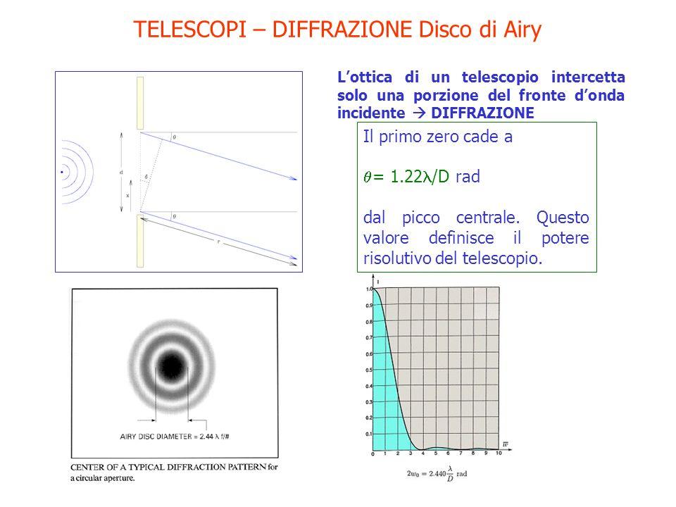 TELESCOPI – DIFFRAZIONE Disco di Airy