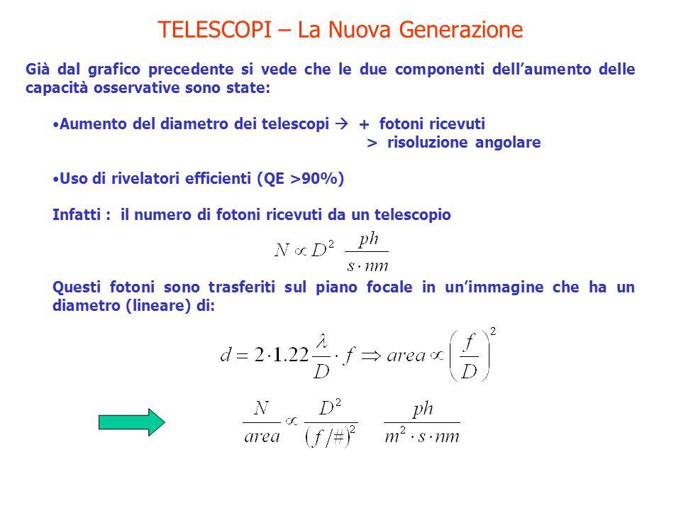 TELESCOPI – La Nuova Generazione