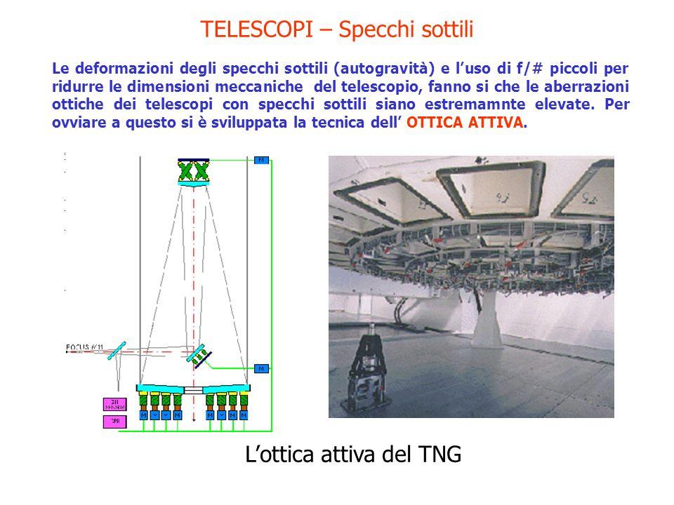 TELESCOPI – Specchi sottili