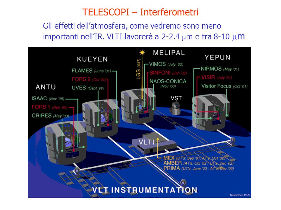 TELESCOPI – Interferometri