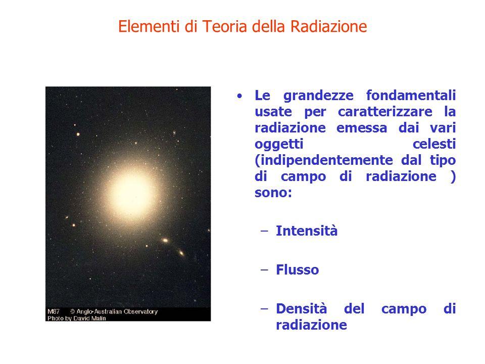 Elementi di Teoria della Radiazione