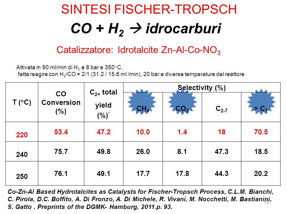 CO + H2  idrocarburi SINTESI FISCHER-TROPSCH