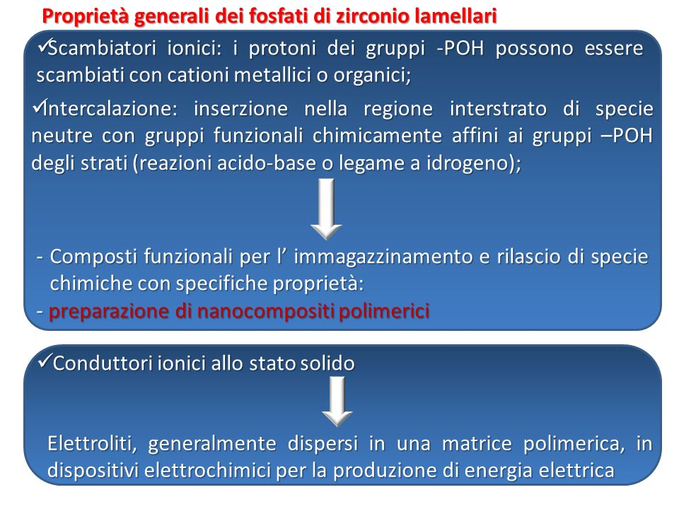 Proprietà generali dei fosfati di zirconio lamellari