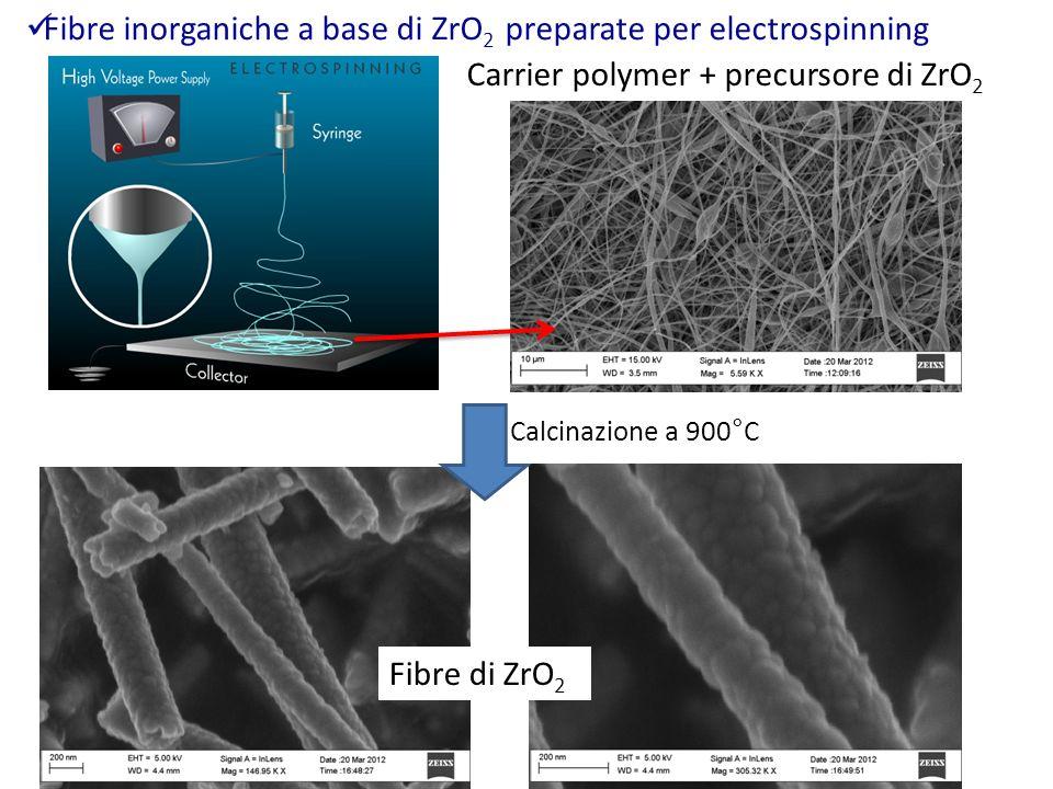 Fibre inorganiche a base di ZrO2 preparate per electrospinning
