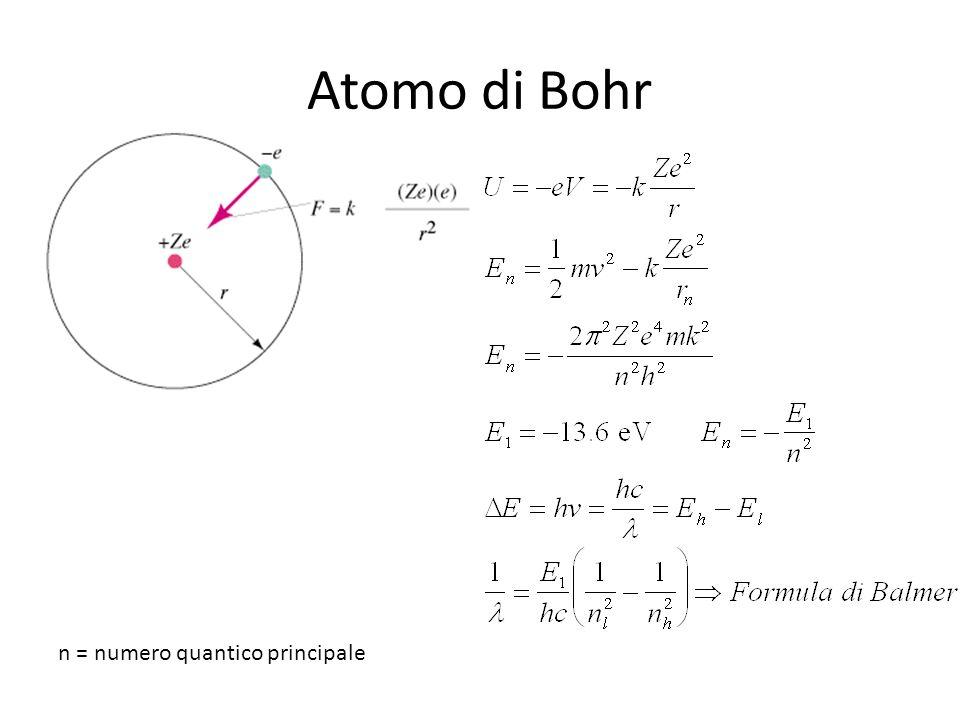 Atomo di Bohr n = numero quantico principale