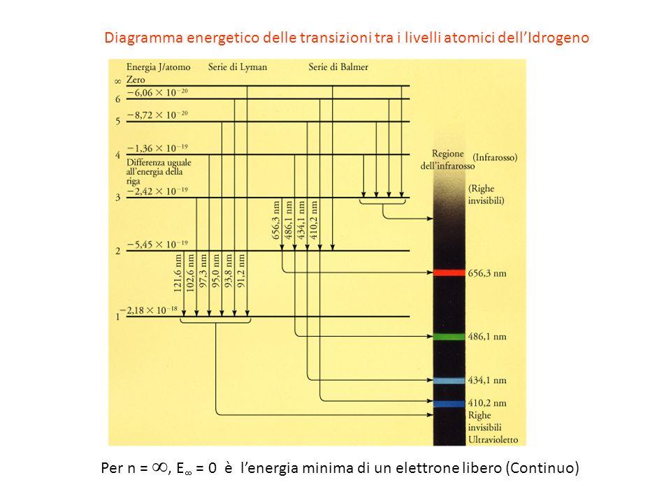 Per n = , E = 0 è l'energia minima di un elettrone libero (Continuo)