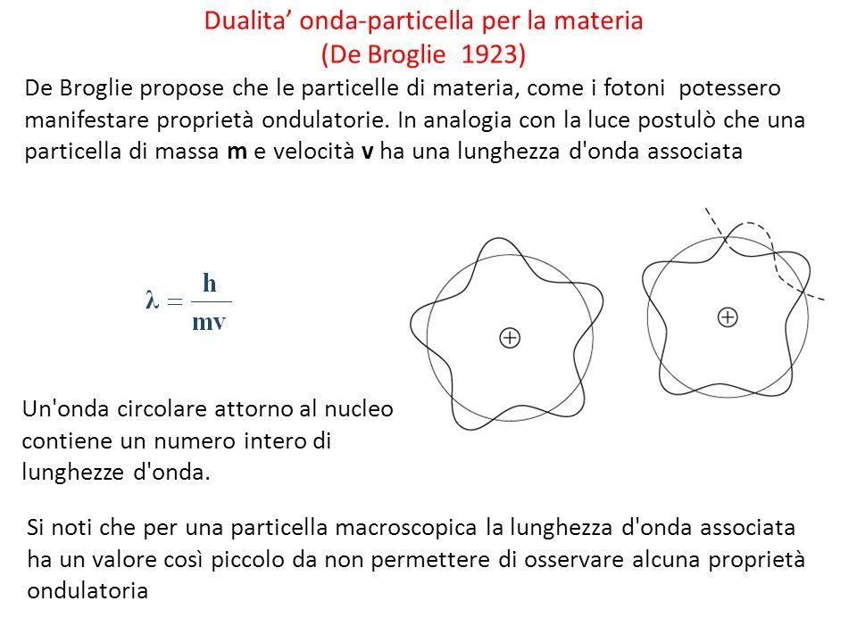 Dualita' onda-particella per la materia (De Broglie 1923)