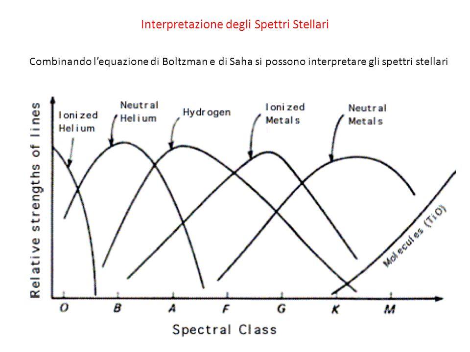 Interpretazione degli Spettri Stellari