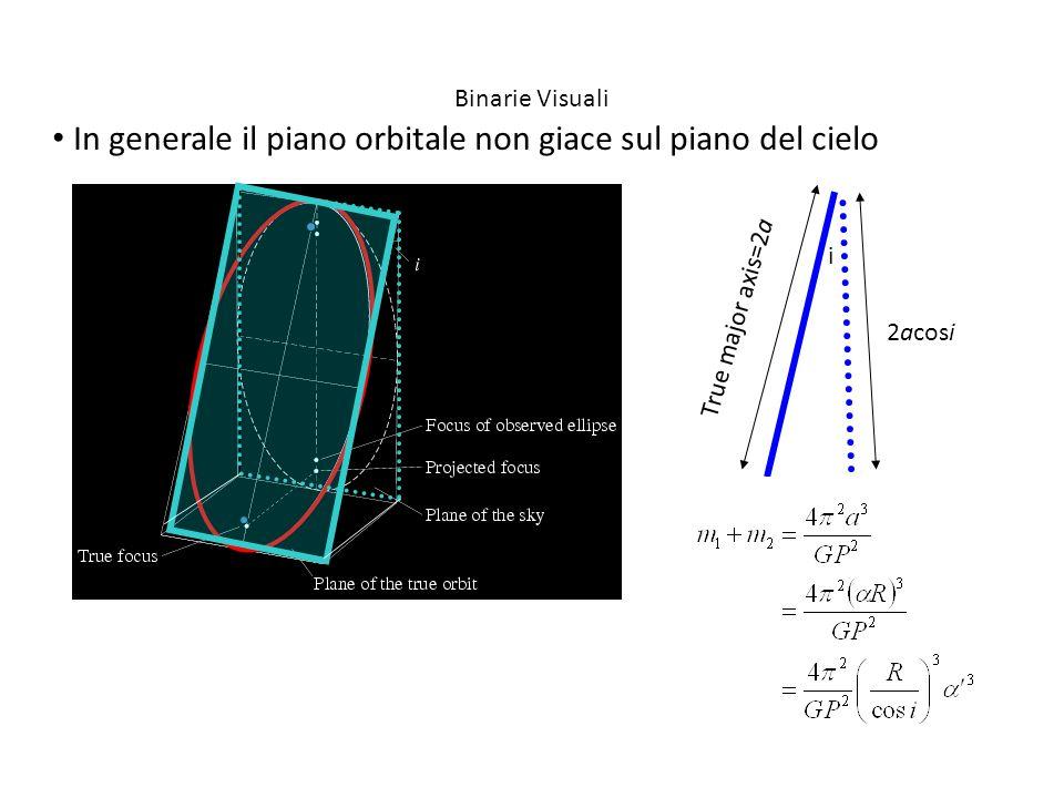 In generale il piano orbitale non giace sul piano del cielo