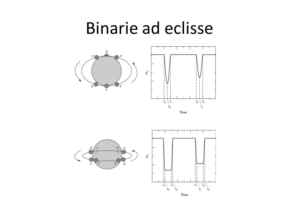 Binarie ad eclisse