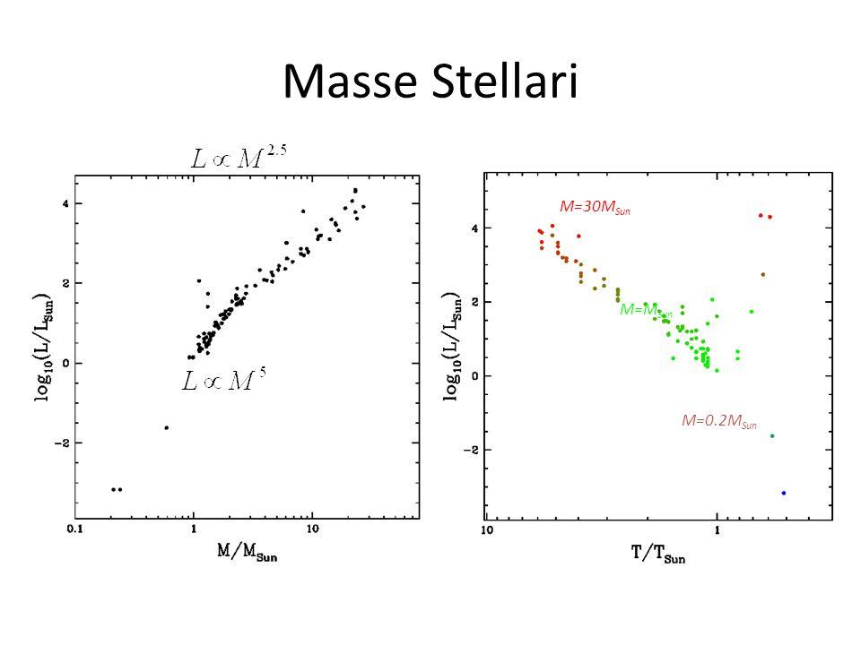 Masse Stellari M=30MSun M=MSun M=0.2MSun