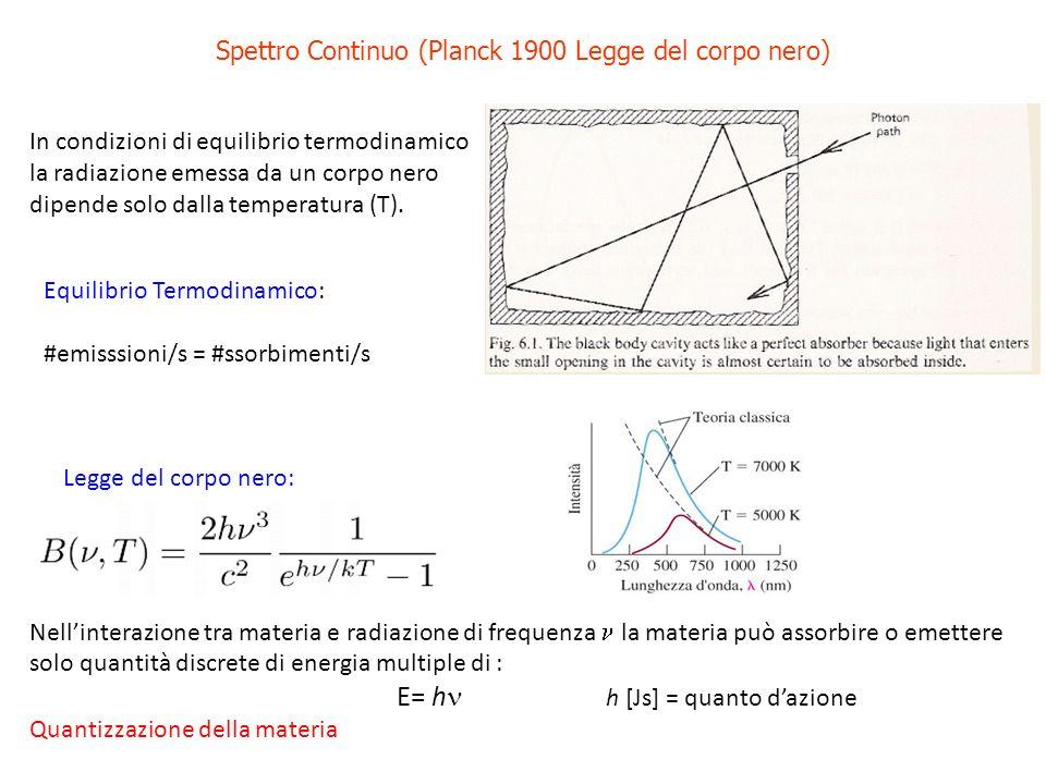 Spettro Continuo (Planck 1900 Legge del corpo nero)